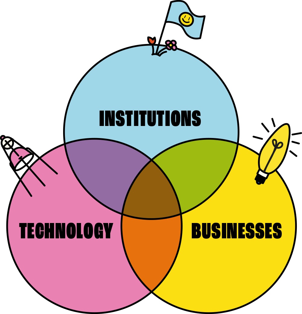 Institutions, Technology, Business